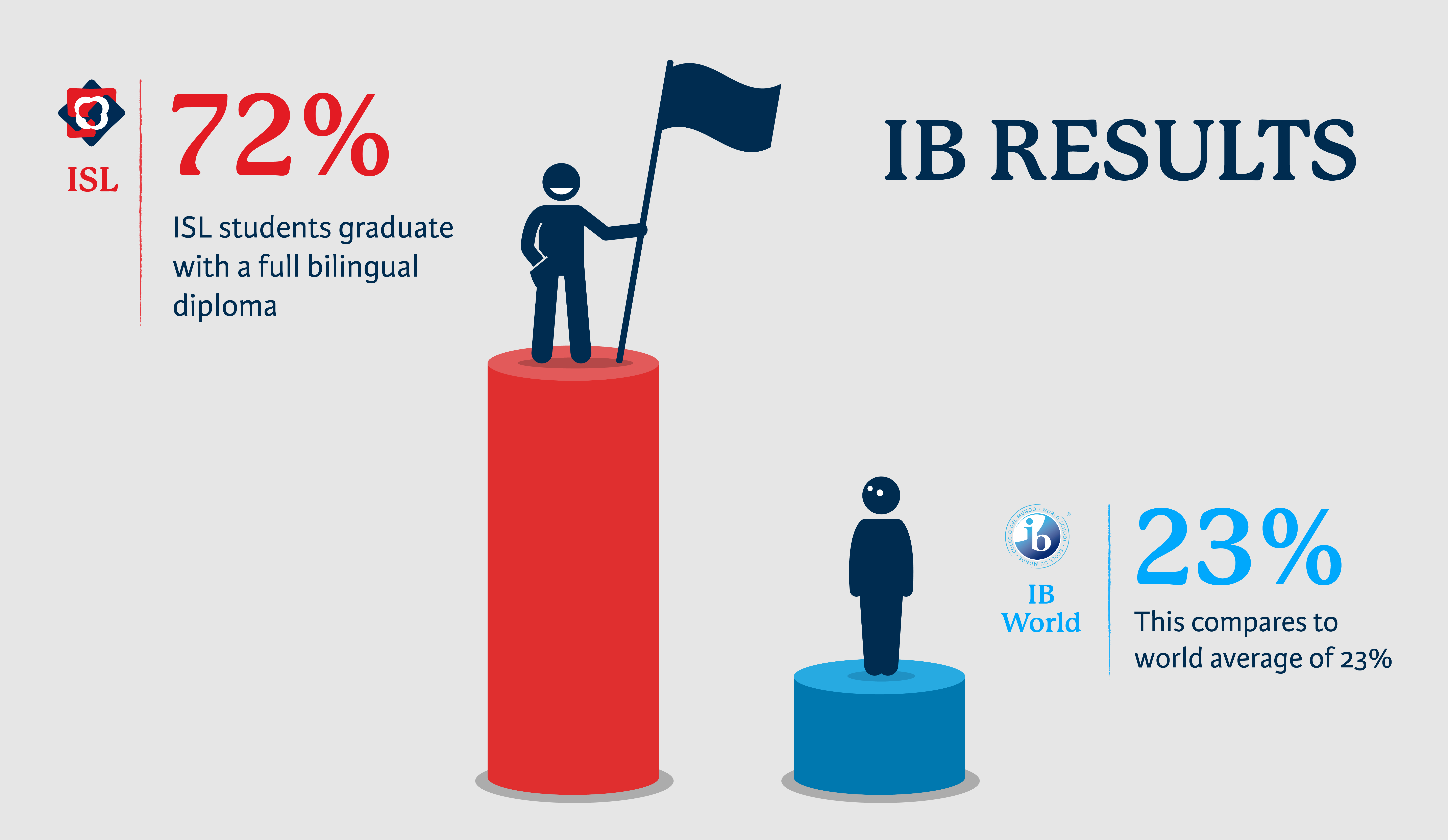 ISL IB Diploma 72% vs IB Global Average 23% Bilingual Diploma